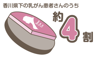 香川県下の乳がん患者さんの内約4割