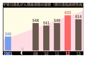 香川県乳がん患者数の推移